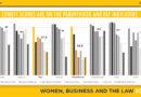 მსოფლიო ბანკის კვლევა: პროგრესის მიუხედავად,კანონები კვლავ ზღუდავენ ქალთა ეკონომიკურ შესაძლებლობებს